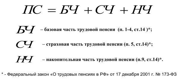 Архив по заработной плате для пенсии в москве