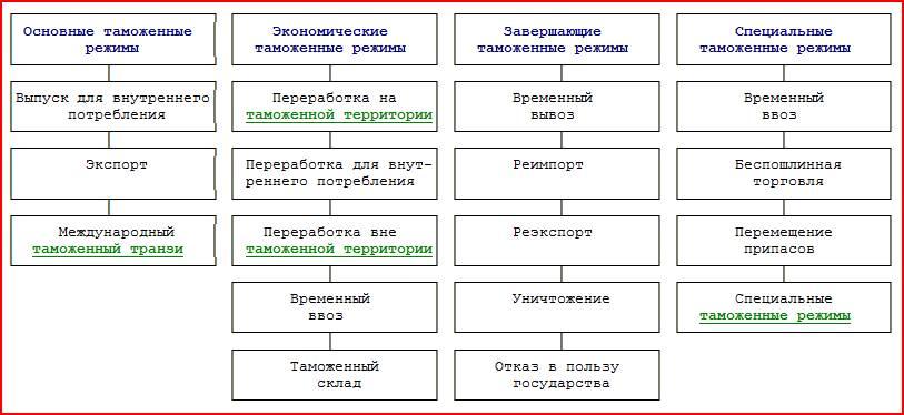 Таможенные режимы: понятие и