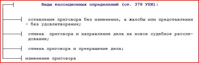 Кассационная инстанция ярославского областного суда